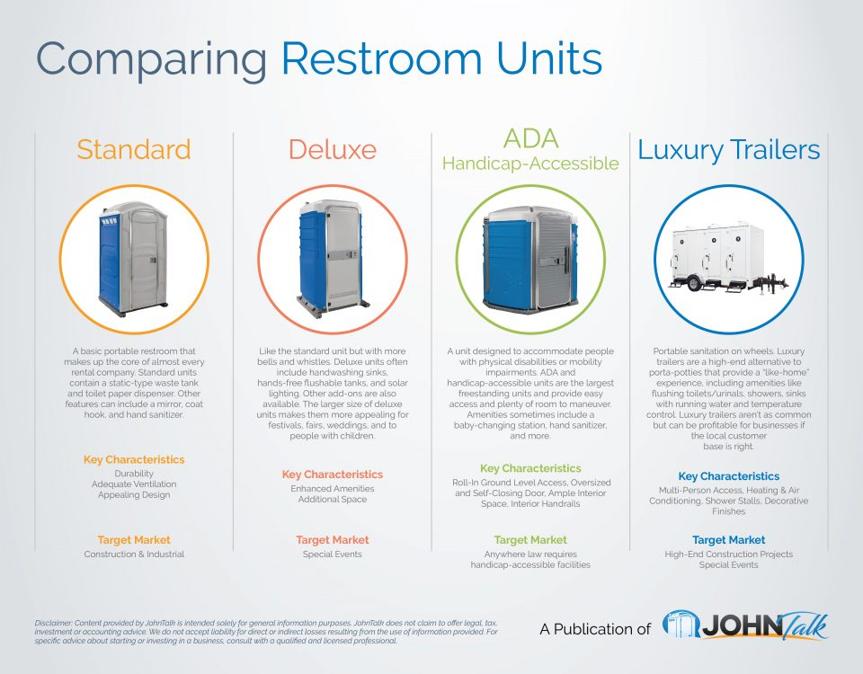 Comparing Portable Restroom Units