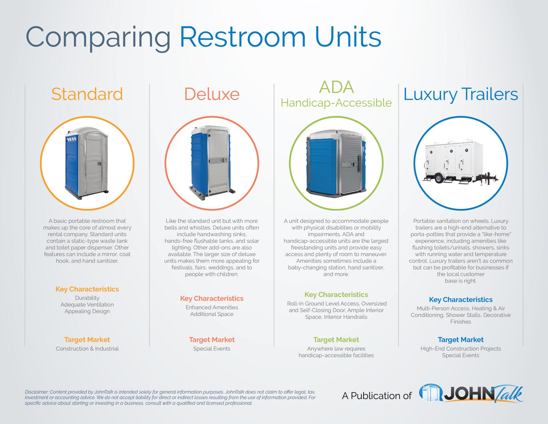 Comparing Restroom Units