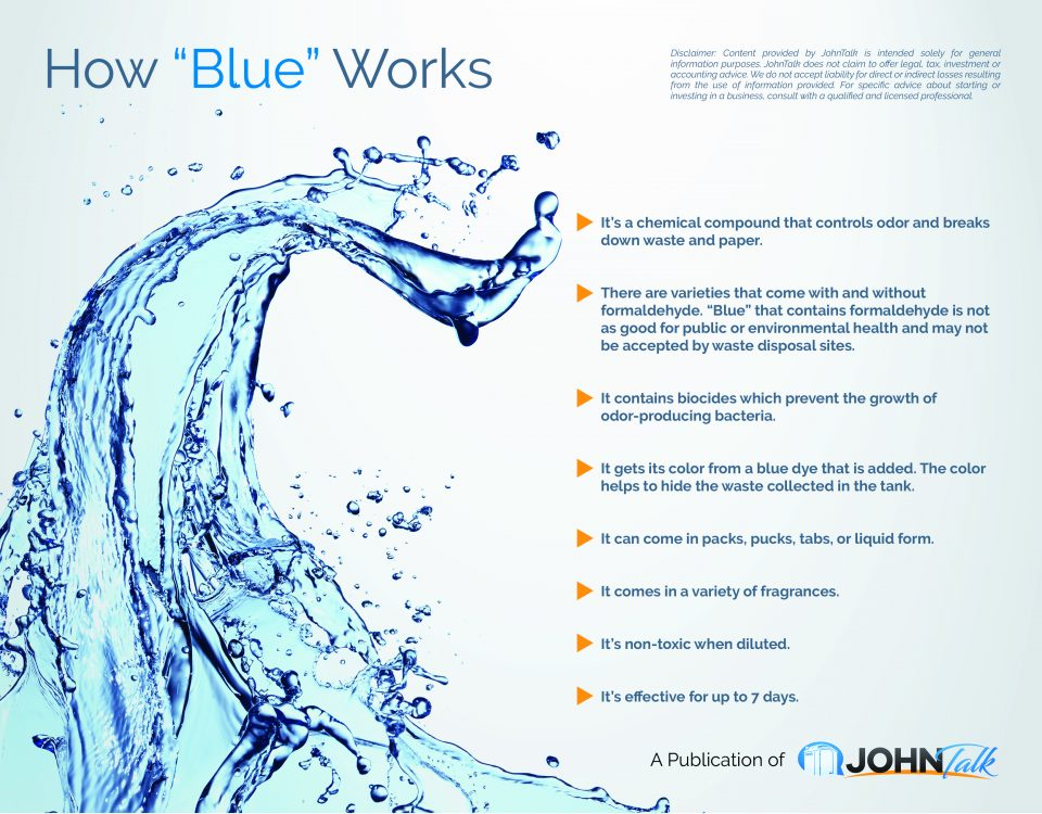 How Blue Works