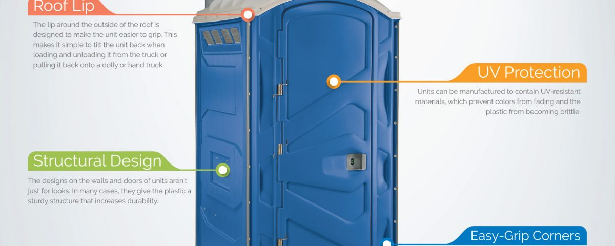Portable Toilet Special Features You Might Not Know About