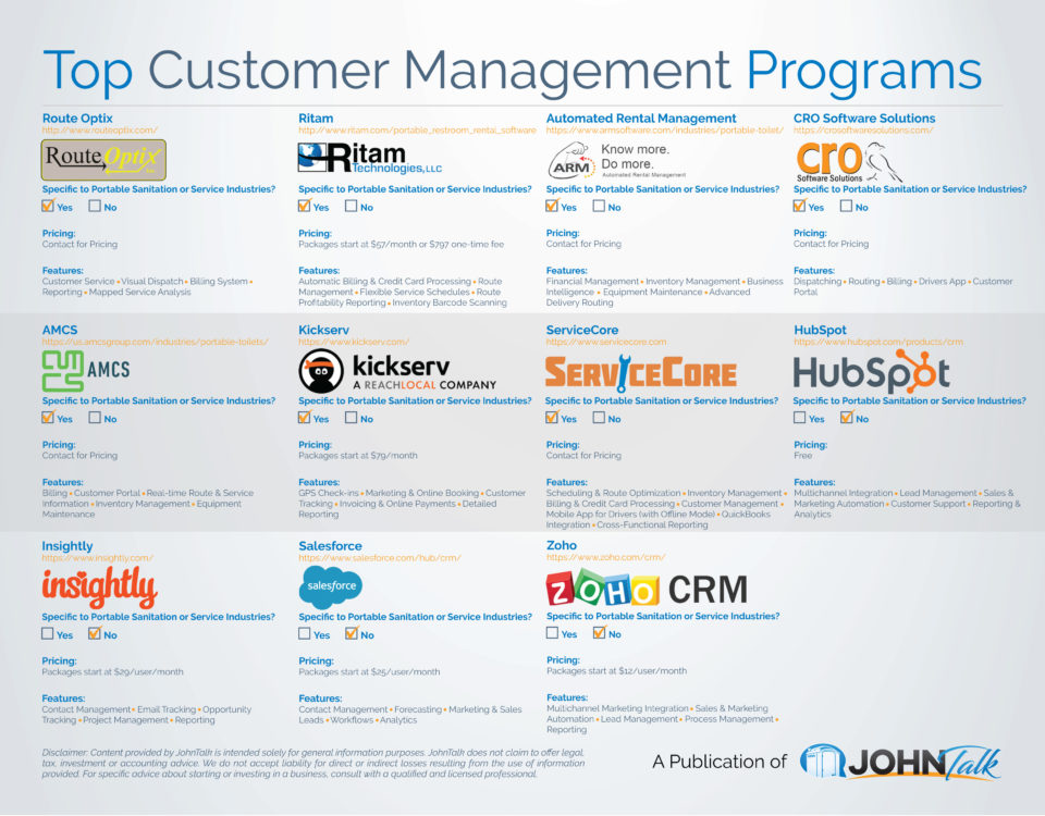 Top Customer Management Programs