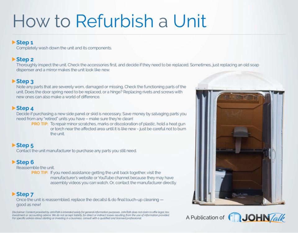How to Refurbish a Unit