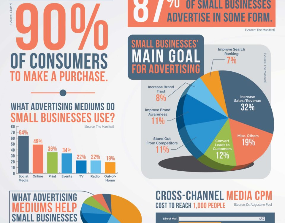 Key Advertising Statistics for Your Small Business