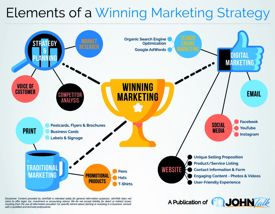 Elements of a Winning Marketing Strategy