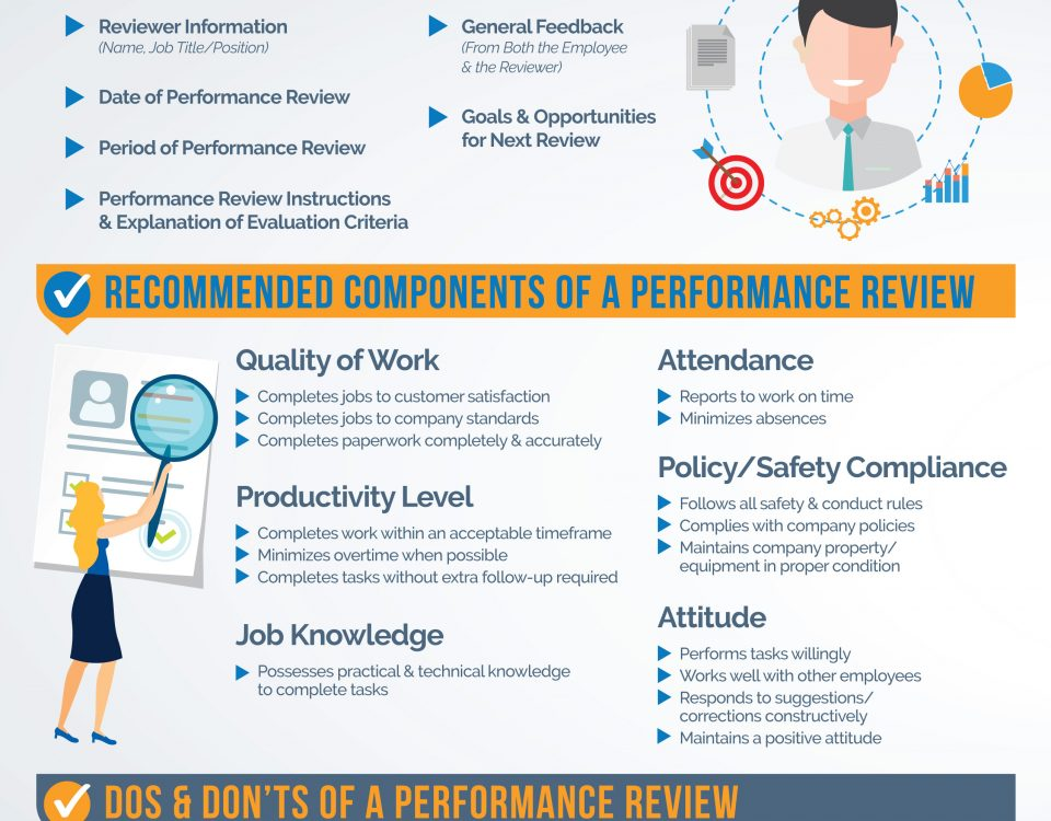 Key Components of a Performance Review